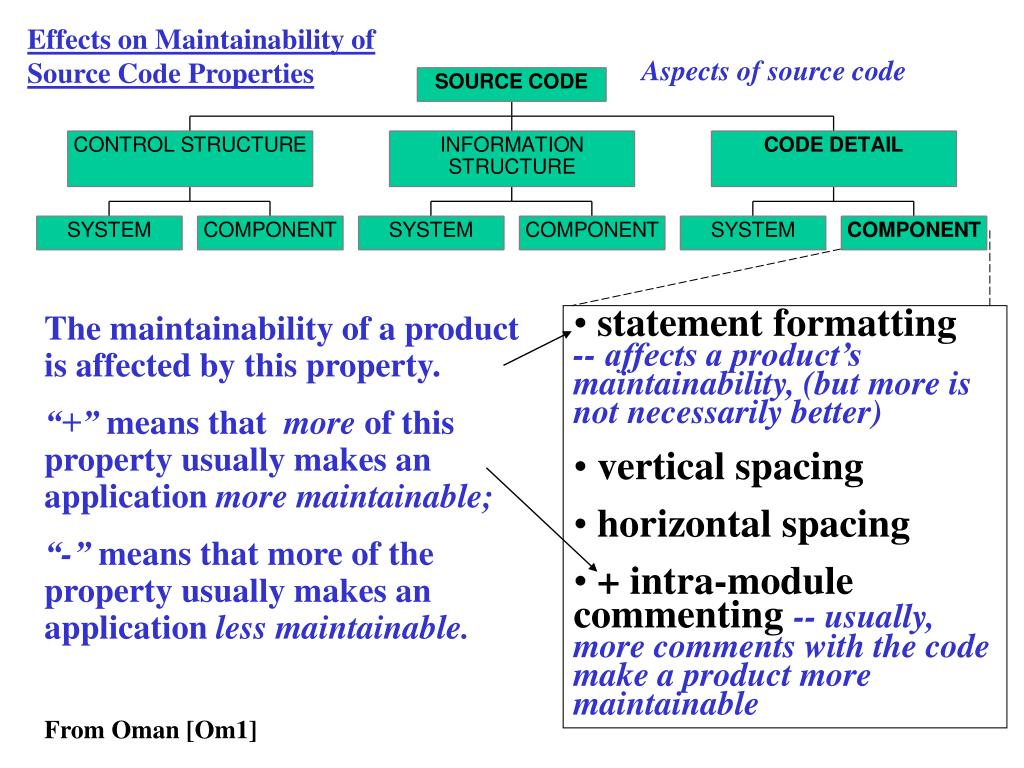 Effects on Maintainability of Source Code Properties