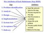 five attributes of each maintenance step ieee29