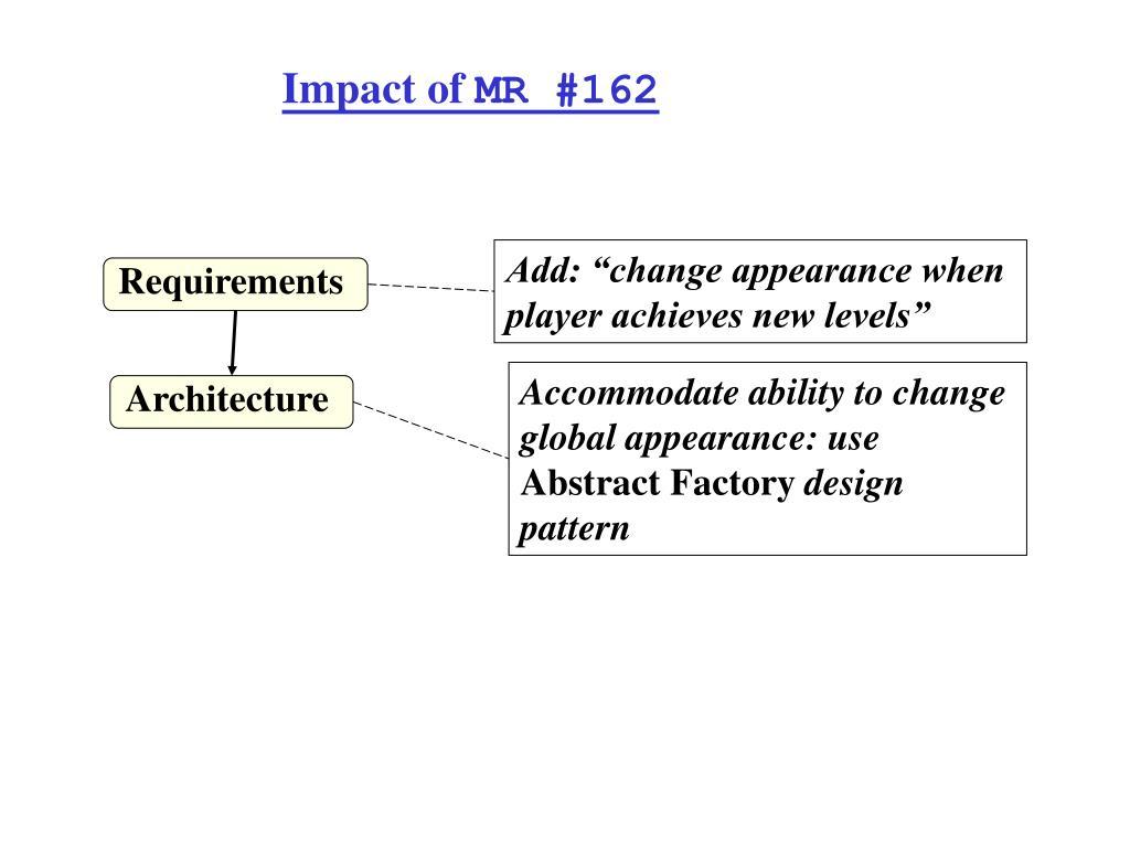 Impact of