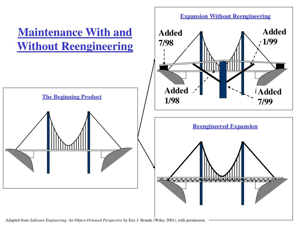 Maintenance With and Without Reengineering