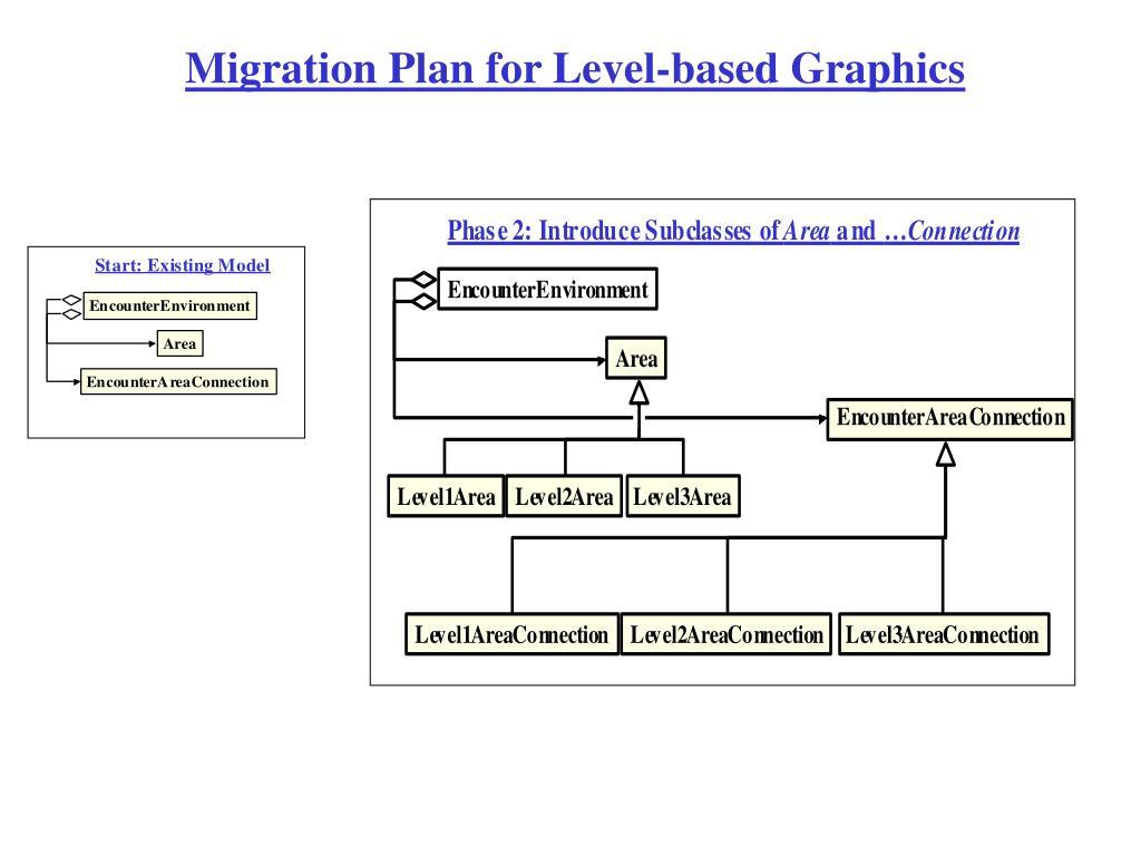 Migration Plan for Level-based Graphics
