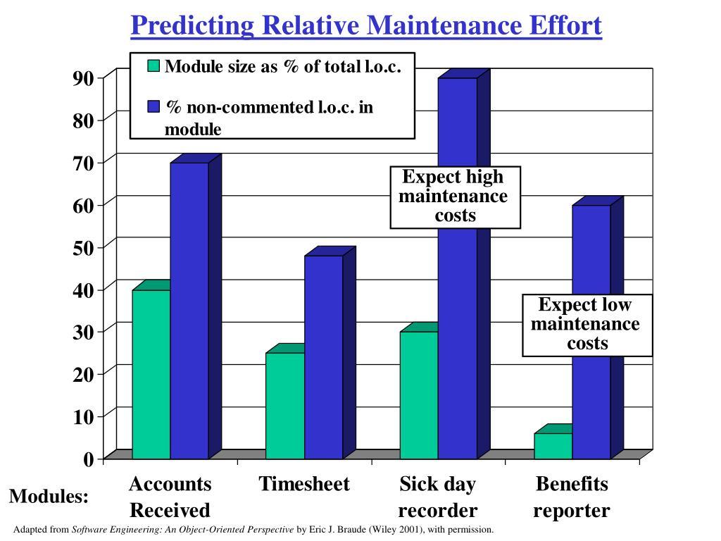Predicting Relative Maintenance Effort