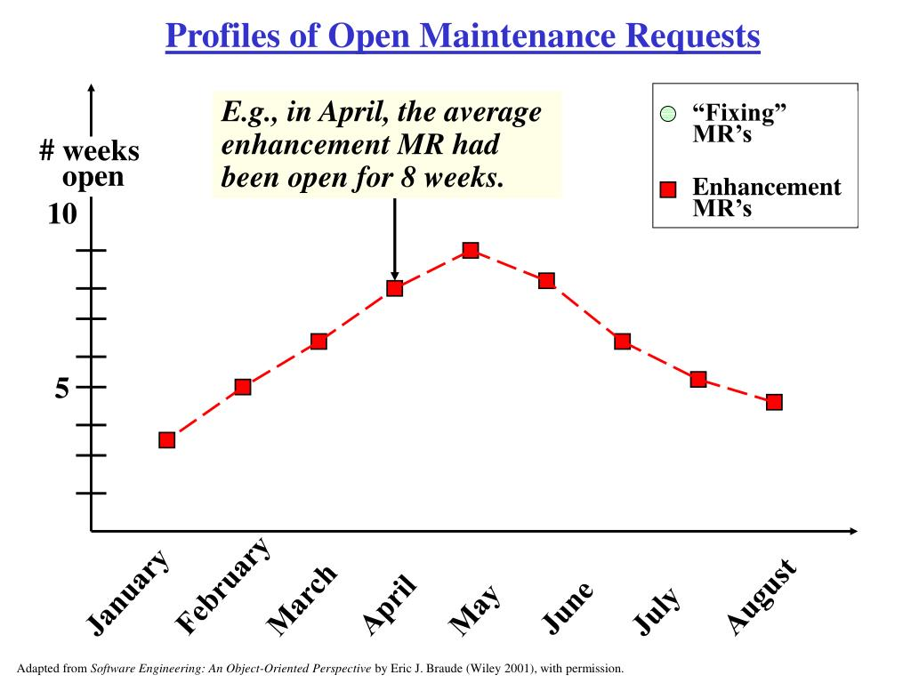 Profiles of Open Maintenance Requests