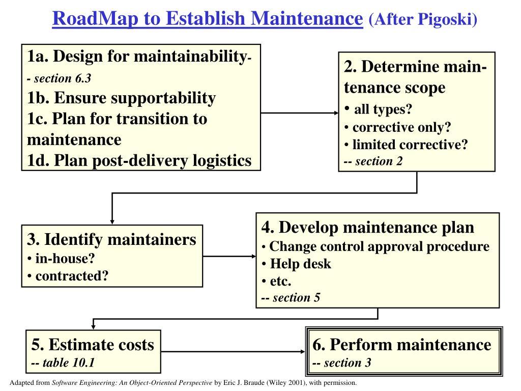 RoadMap to Establish Maintenance