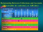 relationship between collections and accounts receivable dr cash inc cr a r dec