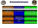environmental successes