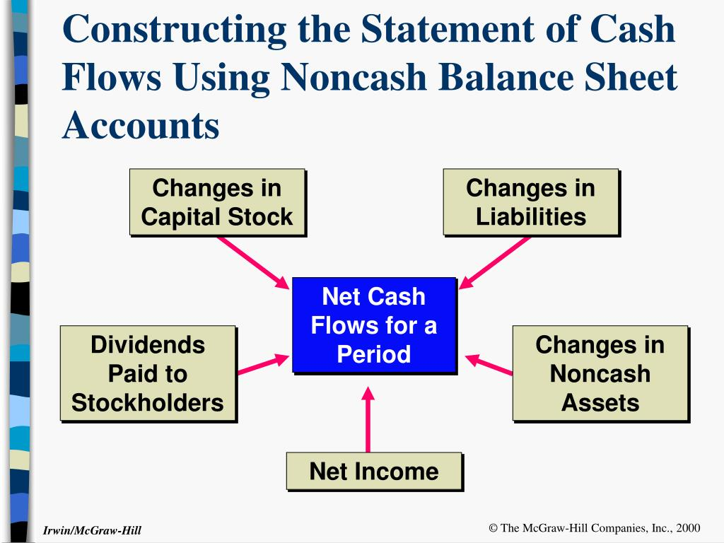 Changes in Capital Stock