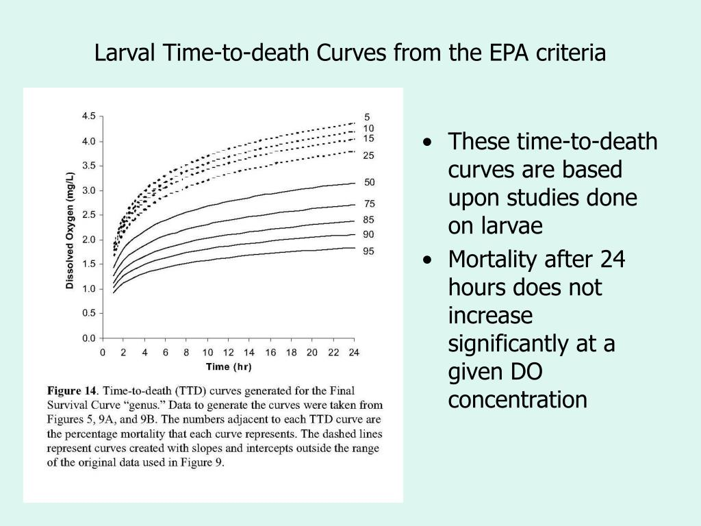Larval Time-to-death Curves from the EPA criteria