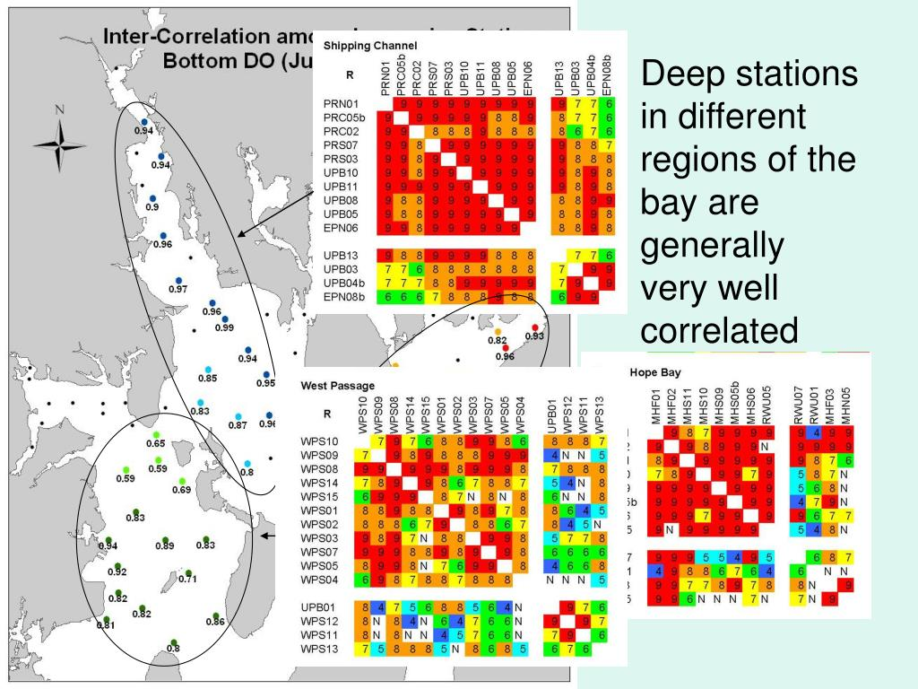 Deep stations in different regions of the bay are generally very well correlated