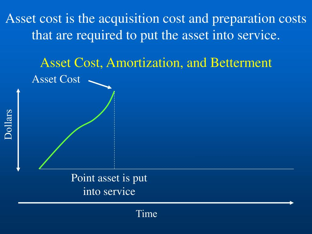 Asset Cost