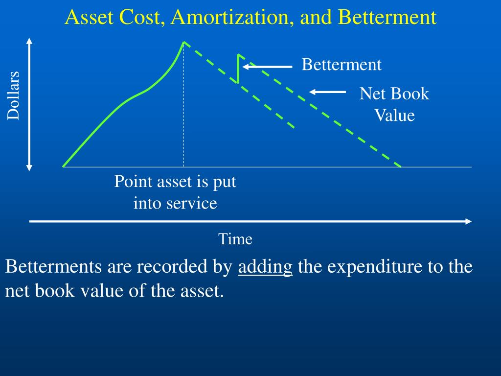 Asset Cost, Amortization, and Betterment
