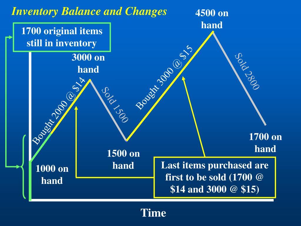 Inventory Balance and