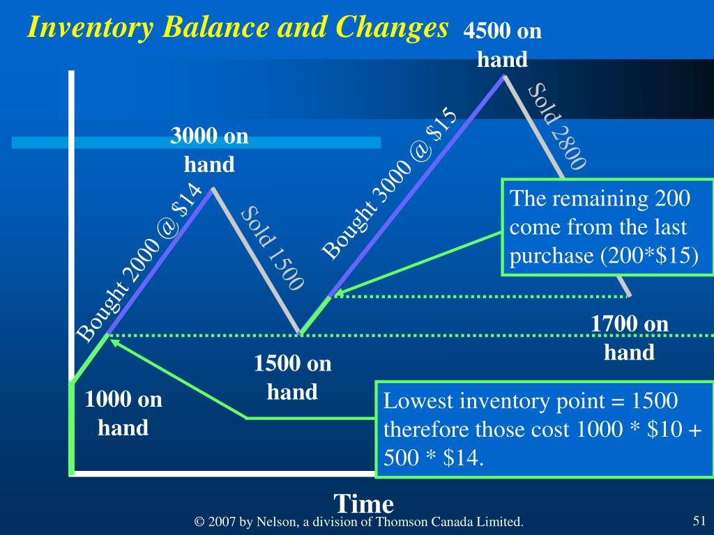 Inventory Balance and Changes
