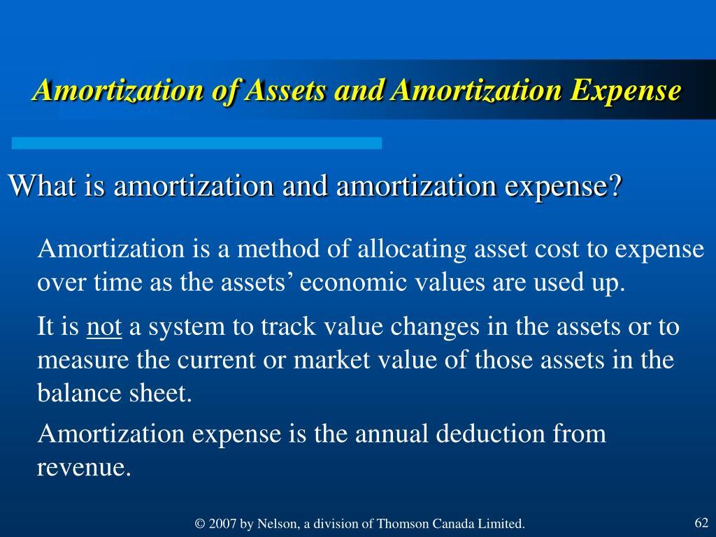 Amortization of Assets and Amortization Expense