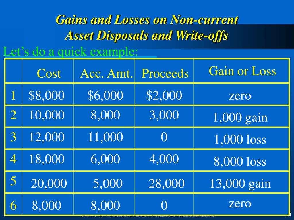 Gains and Losses on Non-current