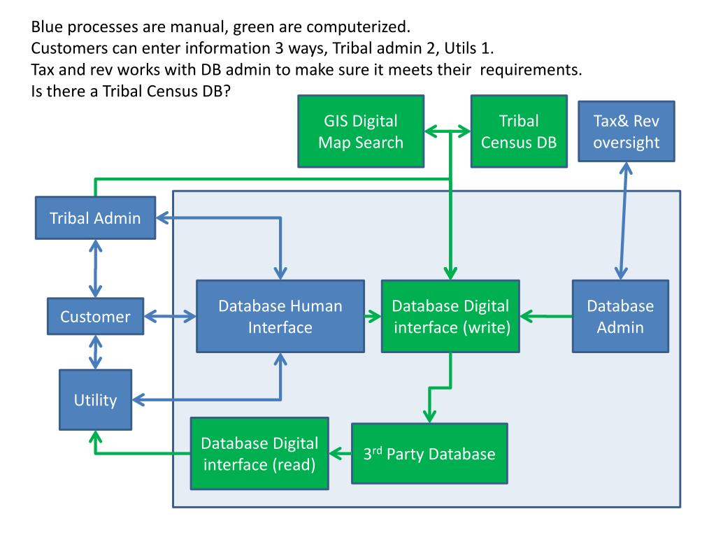 Blue processes are manual, green are computerized.
