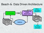 beach fx data driven architecture