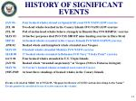 history of significant events