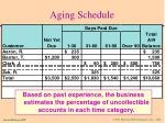 aging schedule45