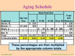 aging schedule46