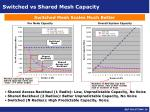 switched vs shared mesh capacity