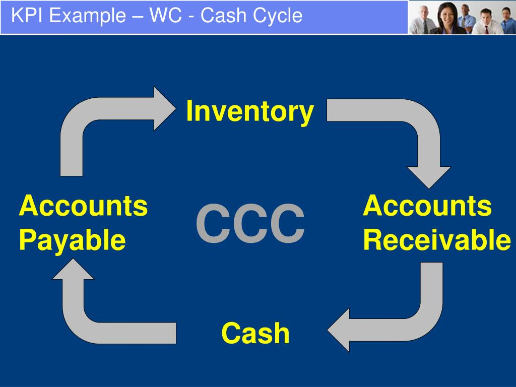 KPI Example – WC - Cash Cycle