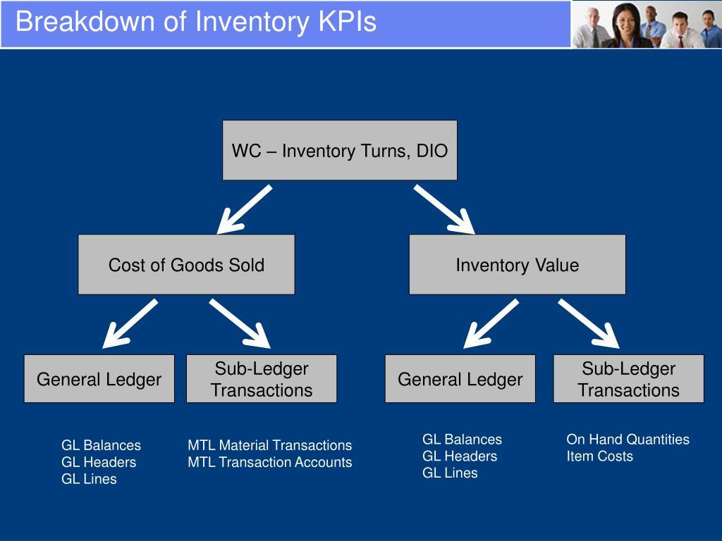 Breakdown of Inventory KPIs