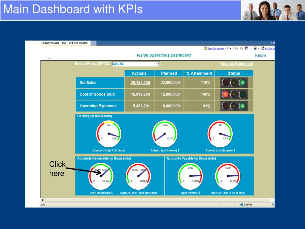 Main Dashboard with KPIs
