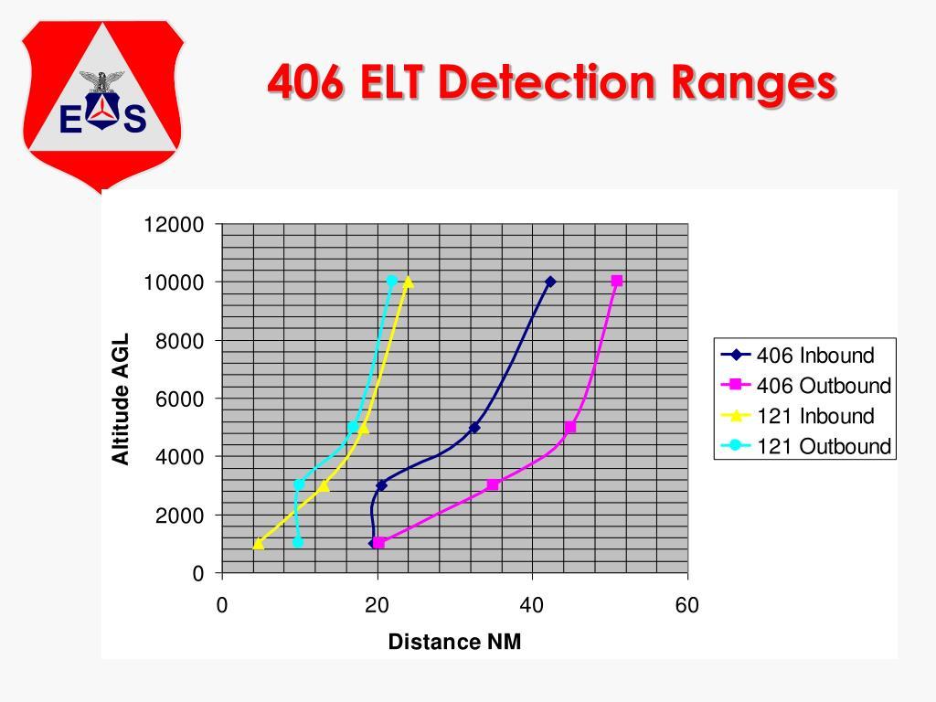406 ELT Detection Ranges