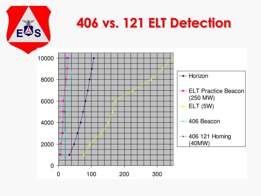 406 vs. 121 ELT Detection