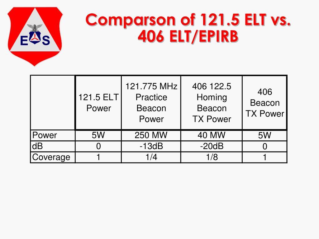 Comparson of 121.5 ELT vs. 406 ELT/EPIRB