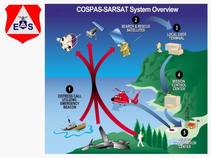 Airborne reception analysis of 406 emergency locator beacon