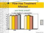 how has treatment affected76