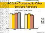 quality compared to other services received