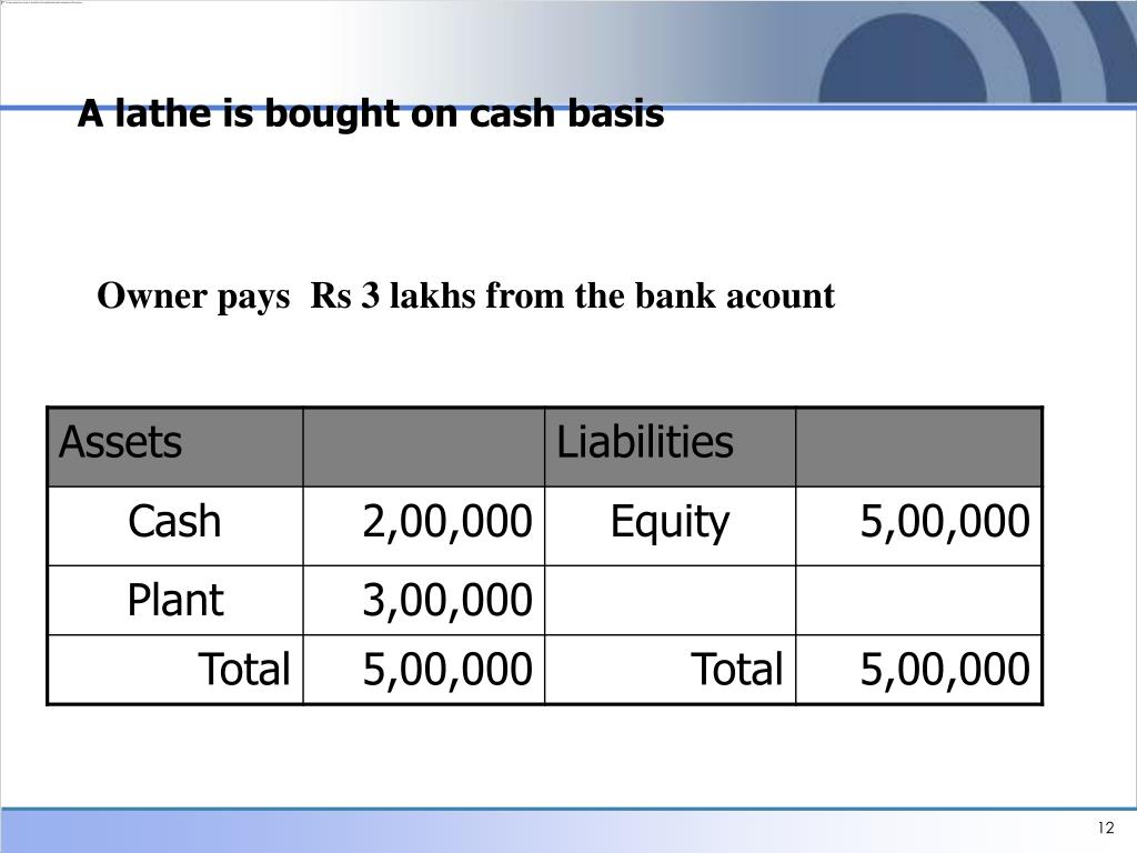 A lathe is bought on cash basis