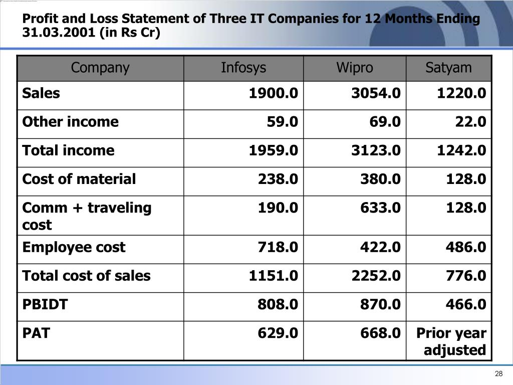 Profit and Loss Statement of Three IT Companies for 12 Months Ending 31.03.2001 (in Rs Cr)