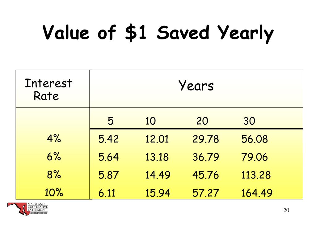 Value of $1 Saved Yearly