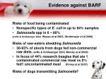 evidence against barf
