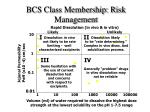 bcs class membership risk management