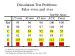 dissolution test problems false ives and ives