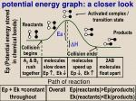 potential energy graph a closer look