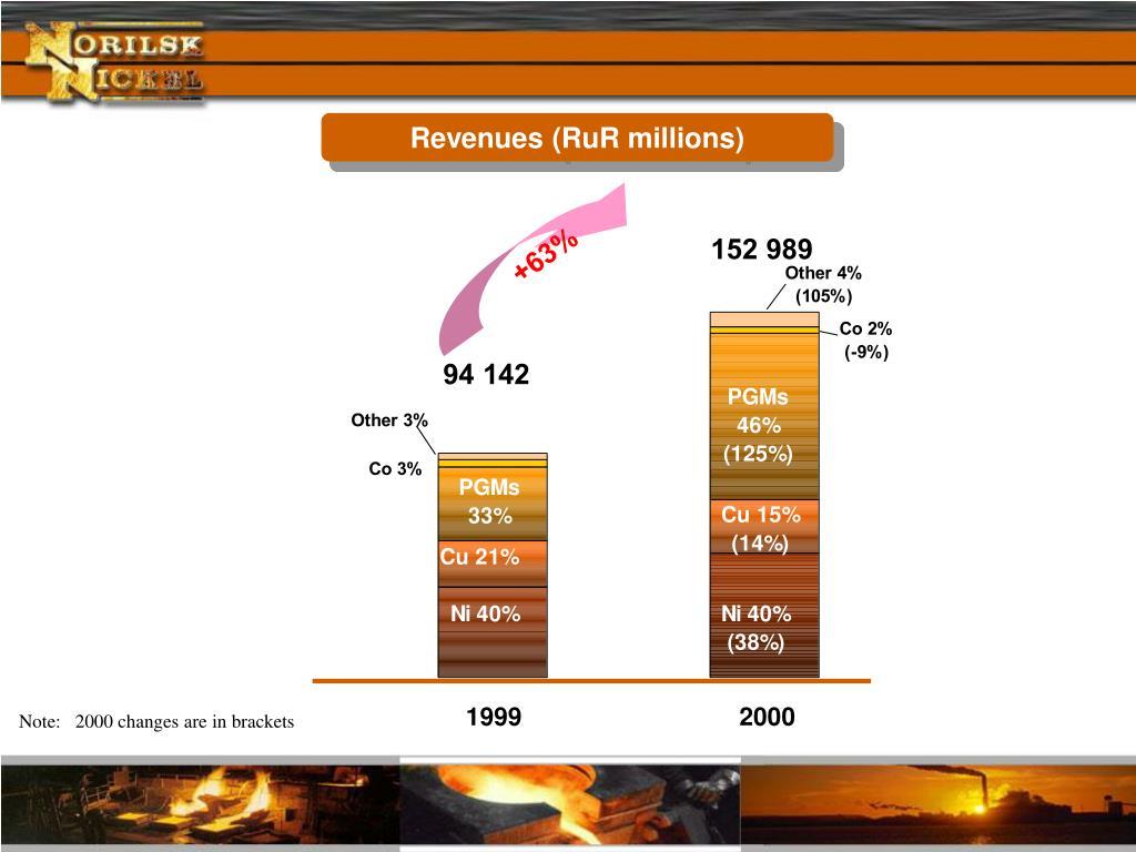 Revenues (RuR millions)