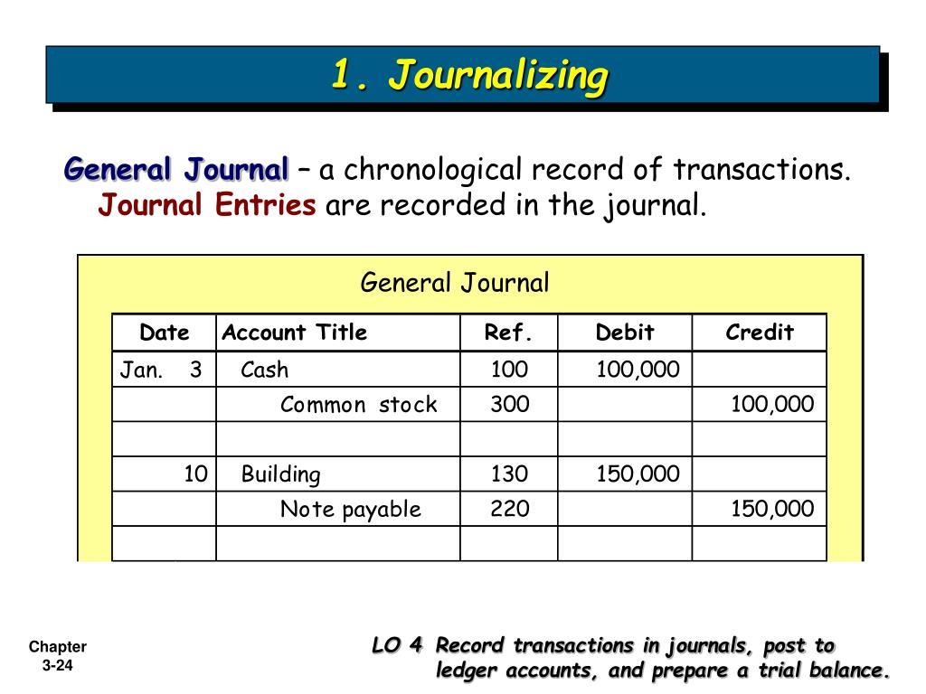 1. Journalizing