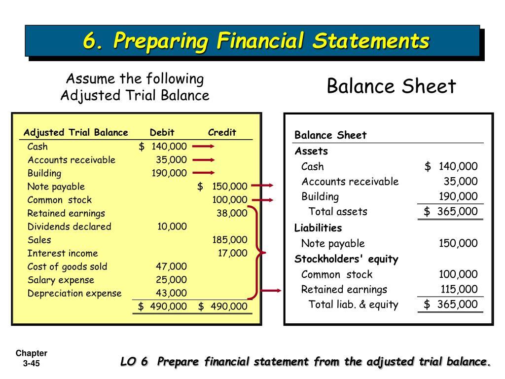 6. Preparing Financial Statements