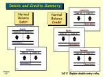 debits and credits summary