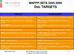 mappp seta 2005 2006 dol targets