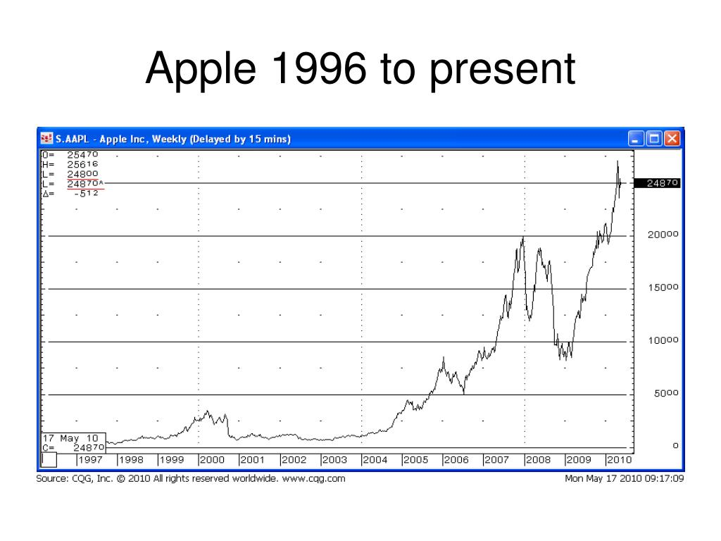 Apple 1996 to present