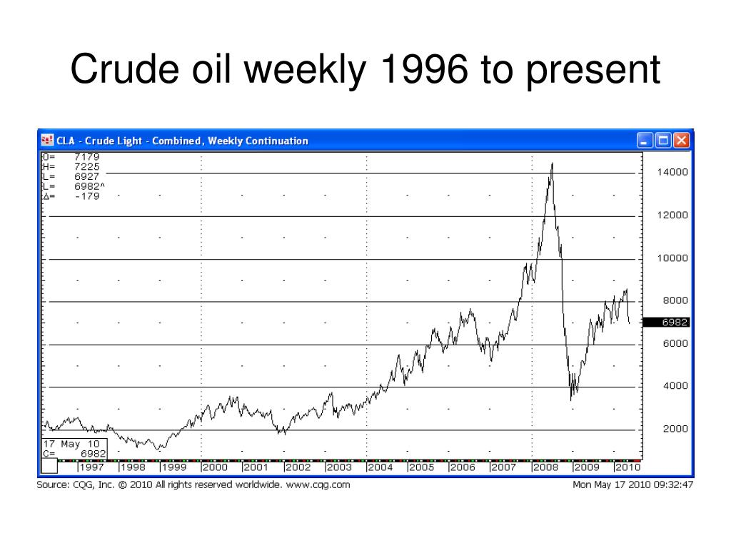 Crude oil weekly 1996 to present