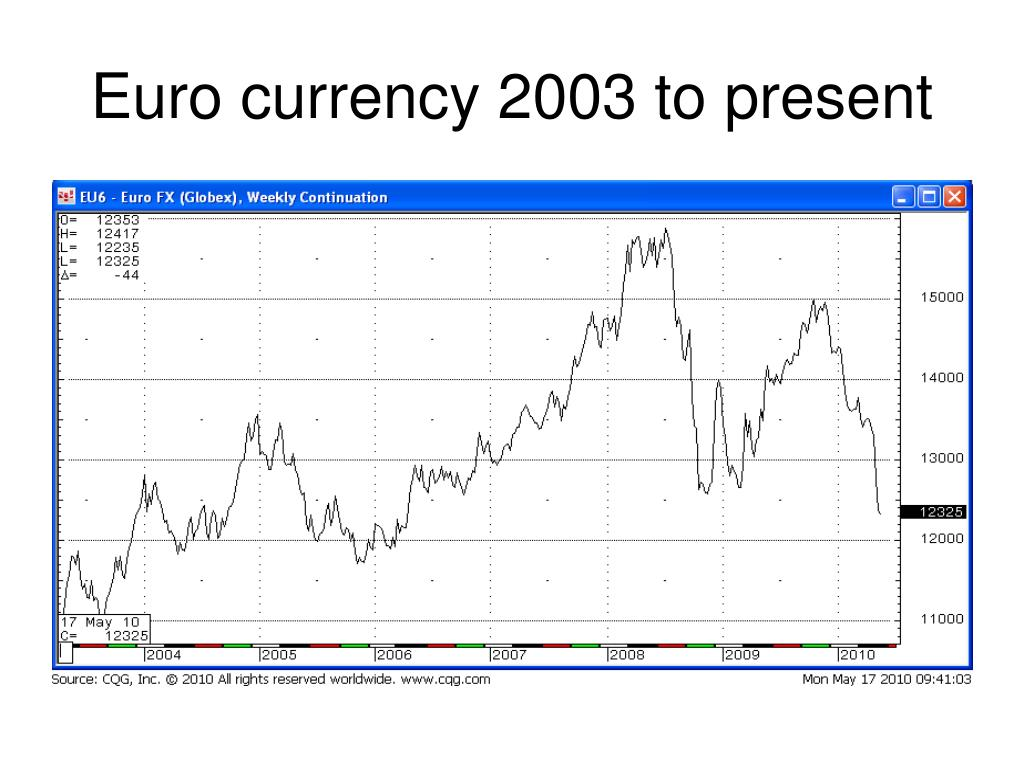 Euro currency 2003 to present