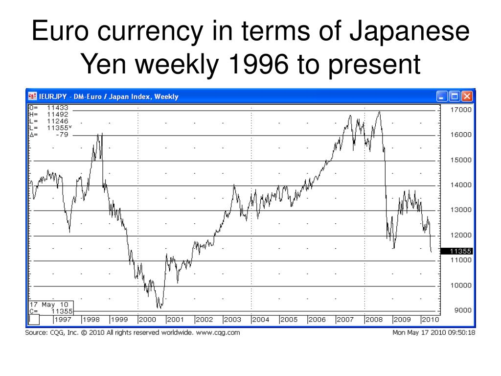 Euro currency in terms of Japanese Yen weekly 1996 to present